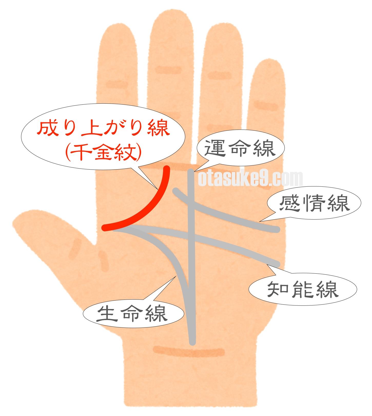 お金持ちの手相 成り上がり線(千金紋)